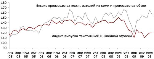 Индекс выпуска текстильной и швейной продукции, индекс производства кожи, изделий из кожи и производства обуви в России. Все данные сезонно сглажены. Базовый месяц (значение 100) - январь 2005 года. Источники: Росстат, ИА «РИАМОДА».