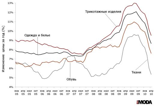 Индексы потребительских цен на одежду и белье, ткани, трикотажные изделия и обувь (изменение к аналогичному месяцу предыдущего года) с начала 2005 года по апрель 2010 года. Источники: Росстат, ИА «РИА МОДА».