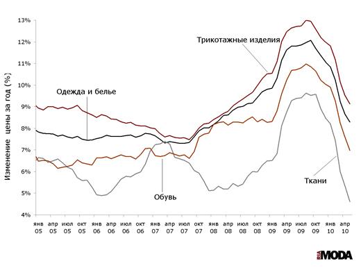 Индексы потребительских цен на одежду и белье, ткани, трикотажные изделия и обувь (изменение к аналогичному месяцу предыдущего года) с начала 2005 года по май 2010 года. Источники: Росстат, ИА «РИА МОДА».