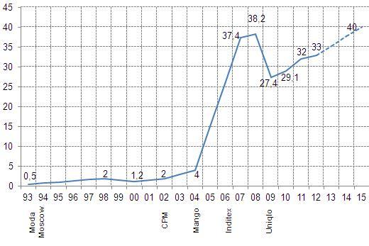 20130227 4 стадии развития стоимости рынка текстильной одежды и аксессуаров, млрд евро. Источник: EFTEC.