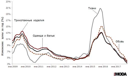 Индексы потребительских цен на одежду и белье, ткани, трикотажные изделия и обувь (январь 2009 года = 100). Источники: Росстат.