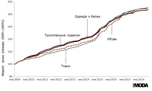 Рисунок 2. Индексы потребительских цен на одежду и белье, ткани, трикотажные изделия и обувь (январь 2009 года = 100). Источники: Росстат.