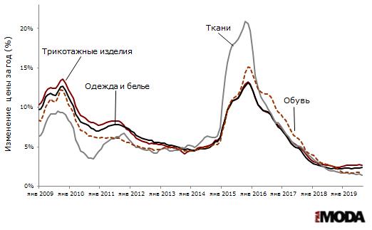 Рисунок 1. Индексы потребительских цен на одежду и белье, ткани, трикотажные изделия и обувь (изменение к аналогичному месяцу предыдущего года). Источник: Росстат.