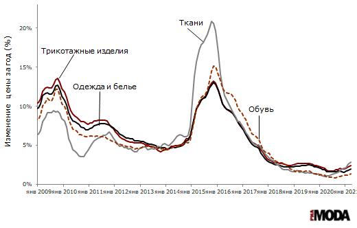Индексы потребительских цен на одежду и белье, ткани, трикотажные изделия и обувь (изменение к аналогичному месяцу предыдущего года). Источник: Росстат.