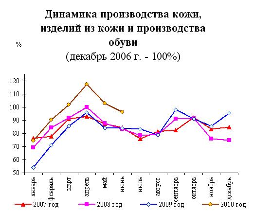Динамика производства кожи, изделий из кожи и производства обуви. Источник: Министерство экономического развития РФ, Росстат.