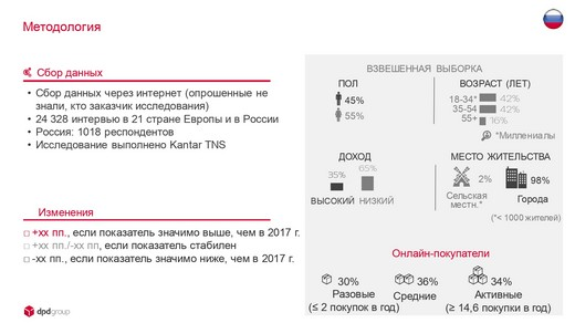 DPDgroup_E-shopper_Barometer_2018_FIN_page-0003_riamoda DPD group в России представила исследование E-Shopper Barometer «Предпочтения российских онлайн-покупателей в 2018 году» | Портал легкой промышленности «Пошив.рус»