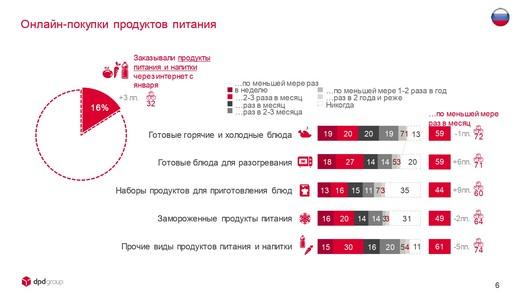 DPDgroup_E-shopper_Barometer_2018_FIN_page-0006_riamoda DPD group в России представила исследование E-Shopper Barometer «Предпочтения российских онлайн-покупателей в 2018 году» | Портал легкой промышленности «Пошив.рус»