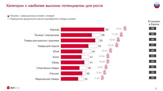 DPDgroup_E-shopper_Barometer_2018_FIN_page-0007_riamoda DPD group в России представила исследование E-Shopper Barometer «Предпочтения российских онлайн-покупателей в 2018 году» | Портал легкой промышленности «Пошив.рус»