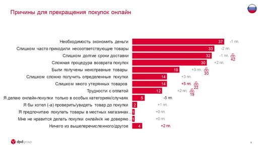 DPDgroup_E-shopper_Barometer_2018_FIN_page-0008_riamoda DPD group в России представила исследование E-Shopper Barometer «Предпочтения российских онлайн-покупателей в 2018 году» | Портал легкой промышленности «Пошив.рус»