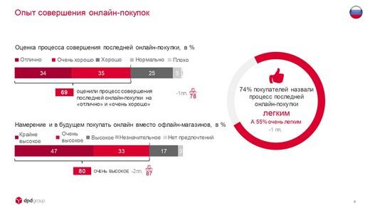 DPDgroup_E-shopper_Barometer_2018_FIN_page-0009_riamoda DPD group в России представила исследование E-Shopper Barometer «Предпочтения российских онлайн-покупателей в 2018 году» | Портал легкой промышленности «Пошив.рус»