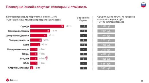 DPDgroup_E-shopper_Barometer_2018_FIN_page-0011_riamoda DPD group в России представила исследование E-Shopper Barometer «Предпочтения российских онлайн-покупателей в 2018 году» | Портал легкой промышленности «Пошив.рус»