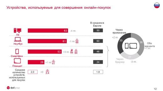DPDgroup_E-shopper_Barometer_2018_FIN_page-0012_riamoda DPD group в России представила исследование E-Shopper Barometer «Предпочтения российских онлайн-покупателей в 2018 году» | Портал легкой промышленности «Пошив.рус»