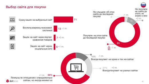 DPDgroup_E-shopper_Barometer_2018_FIN_page-0013_riamoda DPD group в России представила исследование E-Shopper Barometer «Предпочтения российских онлайн-покупателей в 2018 году» | Портал легкой промышленности «Пошив.рус»