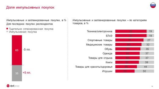DPDgroup_E-shopper_Barometer_2018_FIN_page-0014_riamoda DPD group в России представила исследование E-Shopper Barometer «Предпочтения российских онлайн-покупателей в 2018 году» | Портал легкой промышленности «Пошив.рус»