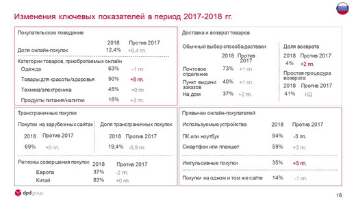 DPDgroup_E-shopper_Barometer_2018_FIN_page-0016_riamoda DPD group в России представила исследование E-Shopper Barometer «Предпочтения российских онлайн-покупателей в 2018 году» | Портал легкой промышленности «Пошив.рус»