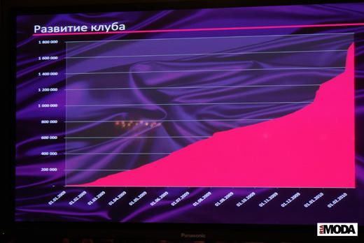 20100214 Презентация проекта KupiVIP - Simple Sales. График увеличения количества членов шоппинг-клуба. Фотография Александра Кузнецова, ИА «РИА МОДА»