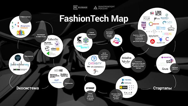 FashionTech Map. Карта предоставлена компанией Rusbase