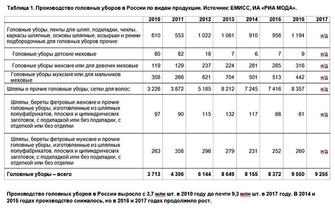 Таблица 1. Производство головных уборов в России по видам продукции. Источник: ЕМИСС, ИА «РИА Мода»