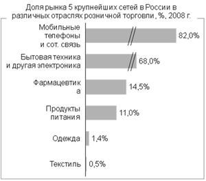 Доля рынка пяти крупнейших торговых сетей в России. Источник: Минпромторг России.