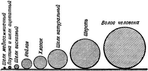 Таблица. Изображение предоставлено компанией «Термопол»