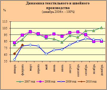 Индекс текстильного и швейного производства в России. Источники: МЭР, Росстат.