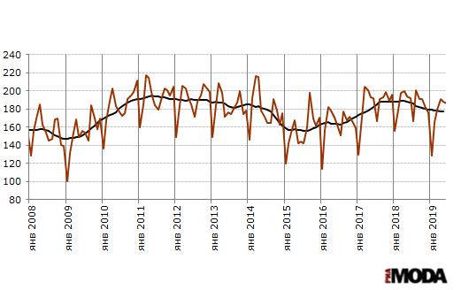 Индекс выпуска изделий из кожи (включая кожаную обувь) в России. Базовый месяц (значение 100) - январь 2005 года. Источники: Росстат, ИА «РИА МОДА».