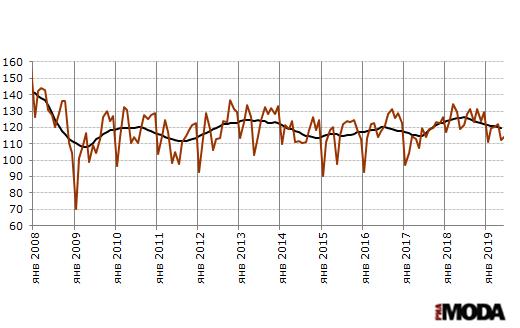 Индекс выпуска текстильных изделий в России. Базовый месяц (значение 100) - январь 2005 года. Источники: Росстат, ИА «РИА МОДА».