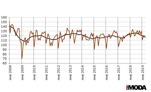 Рисунок 1. Индекс выпуска текстильных изделий в России. Базовый месяц (значение 100) - январь 2005 года. Источники: Росстат, ИА «РИА МОДА».
