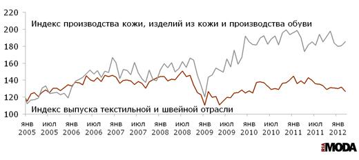 Индекс выпуска текстильной и швейной продукции, индекс производства кожи, изделий из кожи и производства обуви в России.