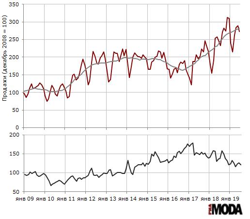 Индекс продаж обуви (декабрь 2008 = 100) и запасы (дней торговли) в организациях розничной торговли, не относящихся к субъектам малого предпринимательства. Источники: Росстат, ИА «РИА МОДА».