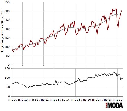 Индекс продаж верхней одежды (декабрь 2008 = 100) и запасы (дней торговли) в организациях розничной торговли, не относящихся к субъектам малого предпринимательства. Источники: Росстат, ИА «РИА МОДА».