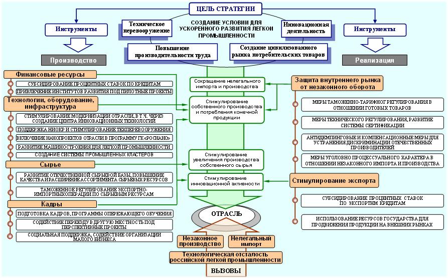 На рис 2 приводится обобщенная схема факторов эффективности функционирования подразделений крупного предприятия